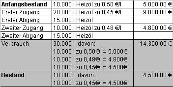 d lofo verfahren die abkrzung lofo steht fr lowest in first out und meint dass die bestnde als erstes verbraucht werden die den niedrigsten - Verbrauchsguter Beispiele