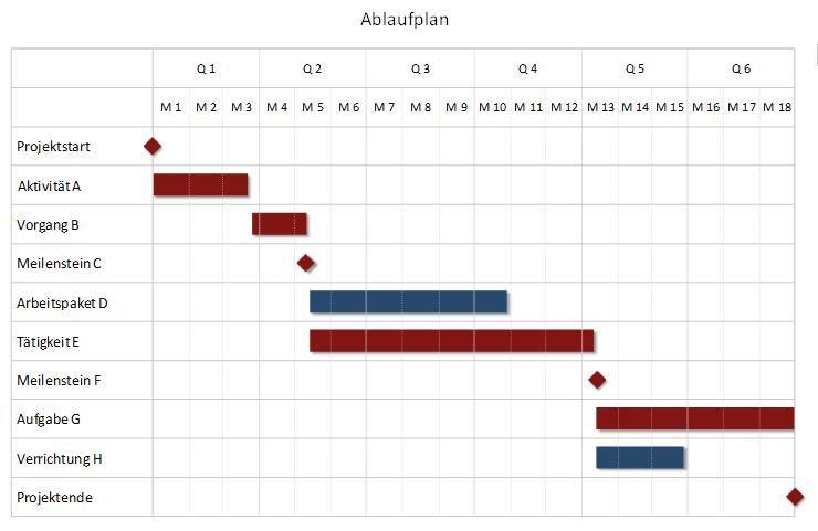 Excel-Tool zur Visualisierung eines Projektplans (Bar Chart, Gantt ...