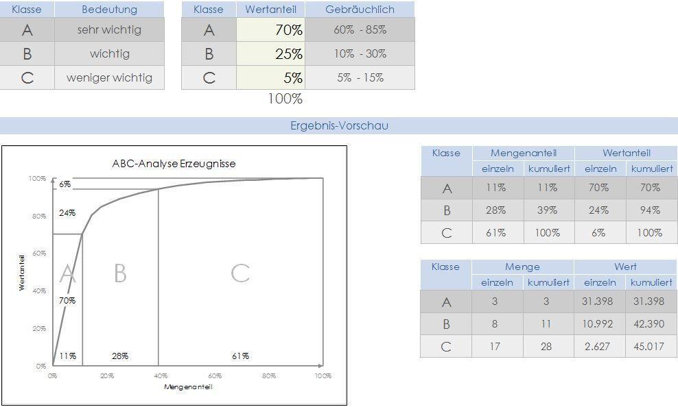 Excel-Vorlage für ABC-Analyse
