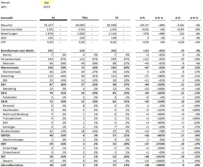 BWA E-Commerce / Online-Handel - Excel-Vorlage