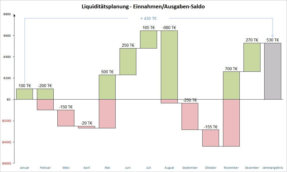 Vorlage für ein Professionelles Wasserfalldiagramm (Excel waterfall ...