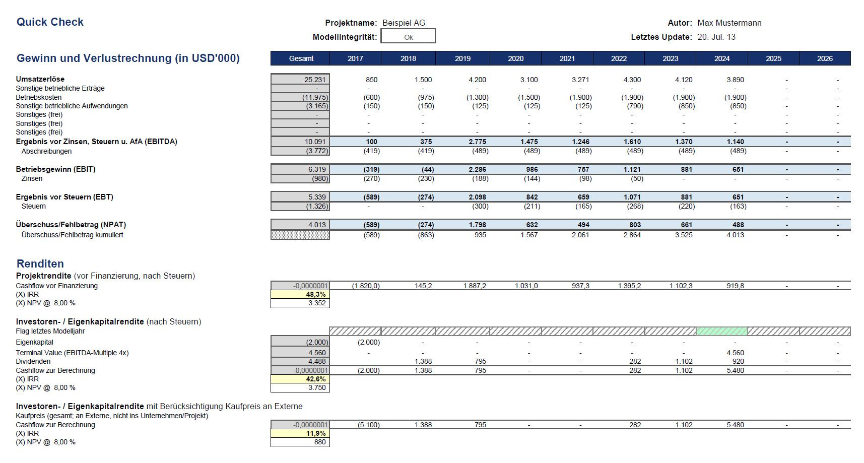 turnover analysis report sample with gemtlich quarterly gewinn und ...