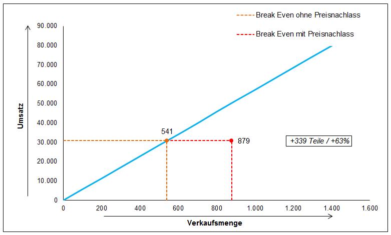 Break Even Analyse - Excel Vorlage