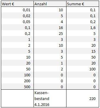 Das Kassenbuch: Anforderungen und Tipps