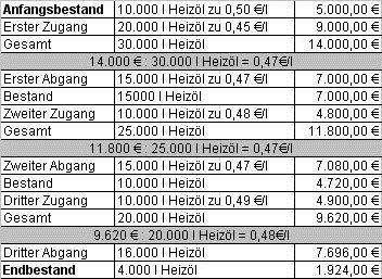 bewertungvorrte2jpg - Kostenrechnung Beispiele