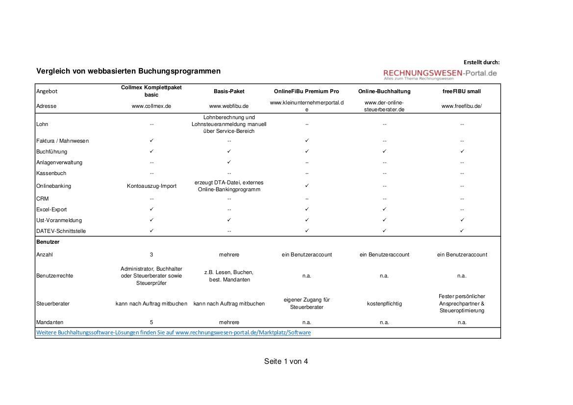 Online Buchhaltung Webbasierte Buchhaltungssoftware Im Vergleich