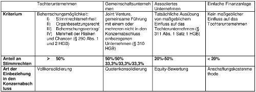 Konzernrechnungslegung - Konsolidierung