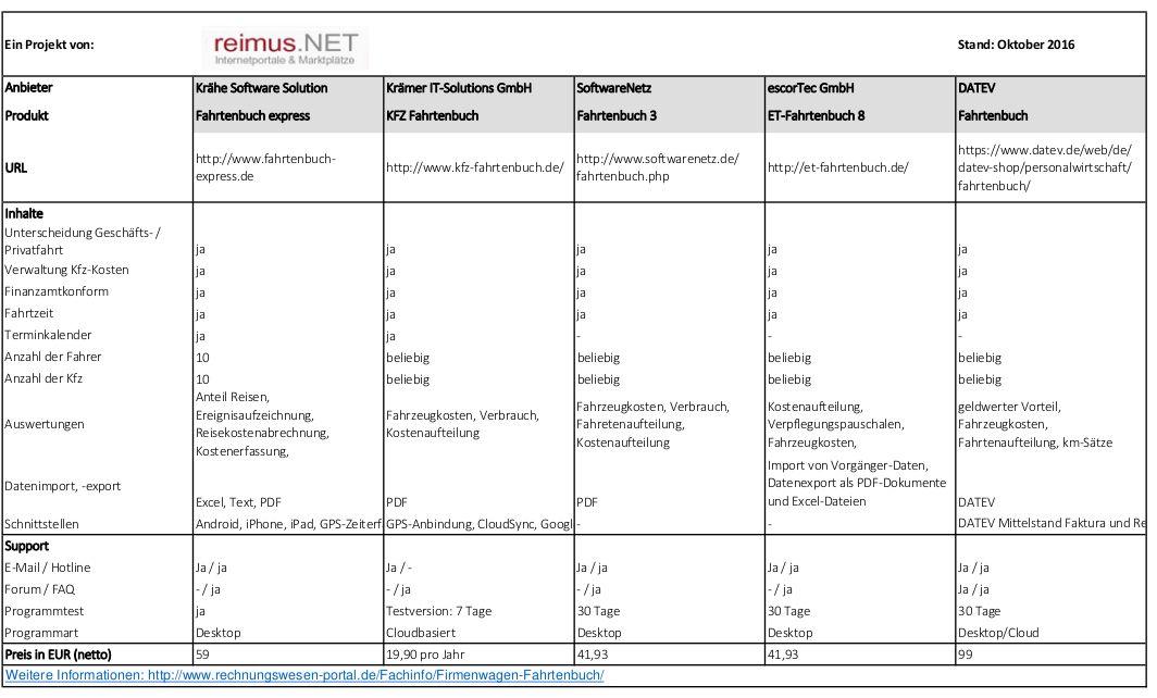 fahrtenbuch muster pdf